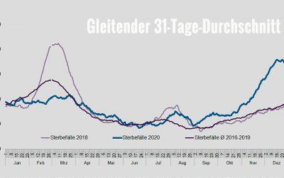 Sterberate 2020 in Rheinland-Pfalz
